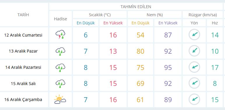 Meteoroloji açıkladı: Yağmur geliyor!